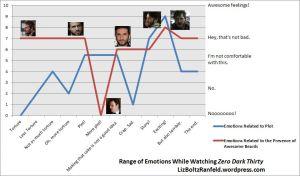 zero dark thirty graph w pics